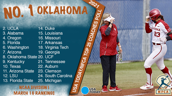 USA Today/nfca d1 top 25 Coaches Poll, Oklahoma Sooners, nfca top 25, nfca di top 25, USA Today softball, USA Today sports