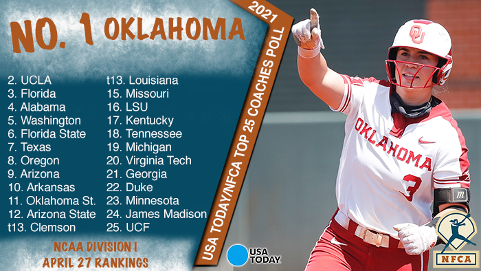 nfca top 25, Oklahoma Sooners, USA Today, usa today/nfca di top 25 coaches poll, nfca coaches poll, USA Today coaches poll