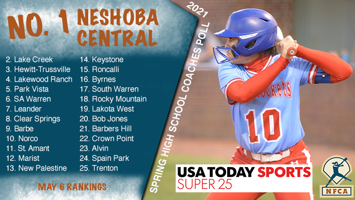 Neshoba remains atop USA TODAY Sports/NFCA High School Super25
